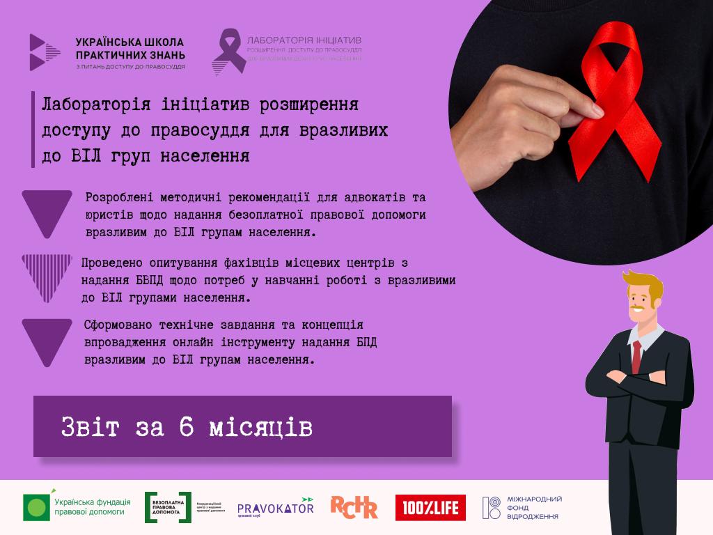 Розроблено методичні рекомендації щодо надання безоплатної правової допомоги вразливим до ВІЛ групам населення та готується спеціалізований дистанційний курс